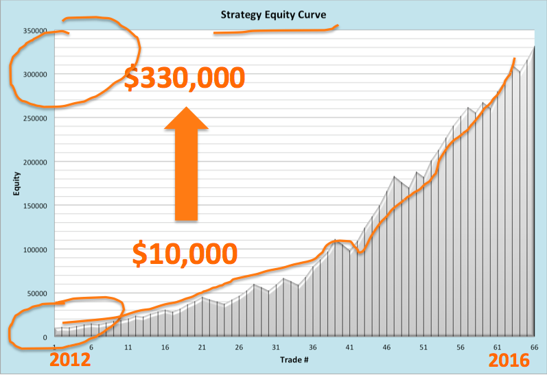 Strategy Equity Curve From $10,00 to $330,000 between 2012 and 2016